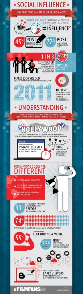Social Influence - How Fans Can Make Or Break A Movie