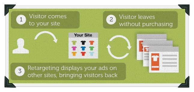 hero_retargeting_explanation_587x250